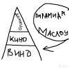 Адаптированная пирамида потребностей по Маслоу