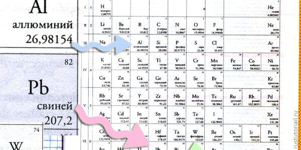 Инструкция по открытию новых элементов таблицы Менделеева